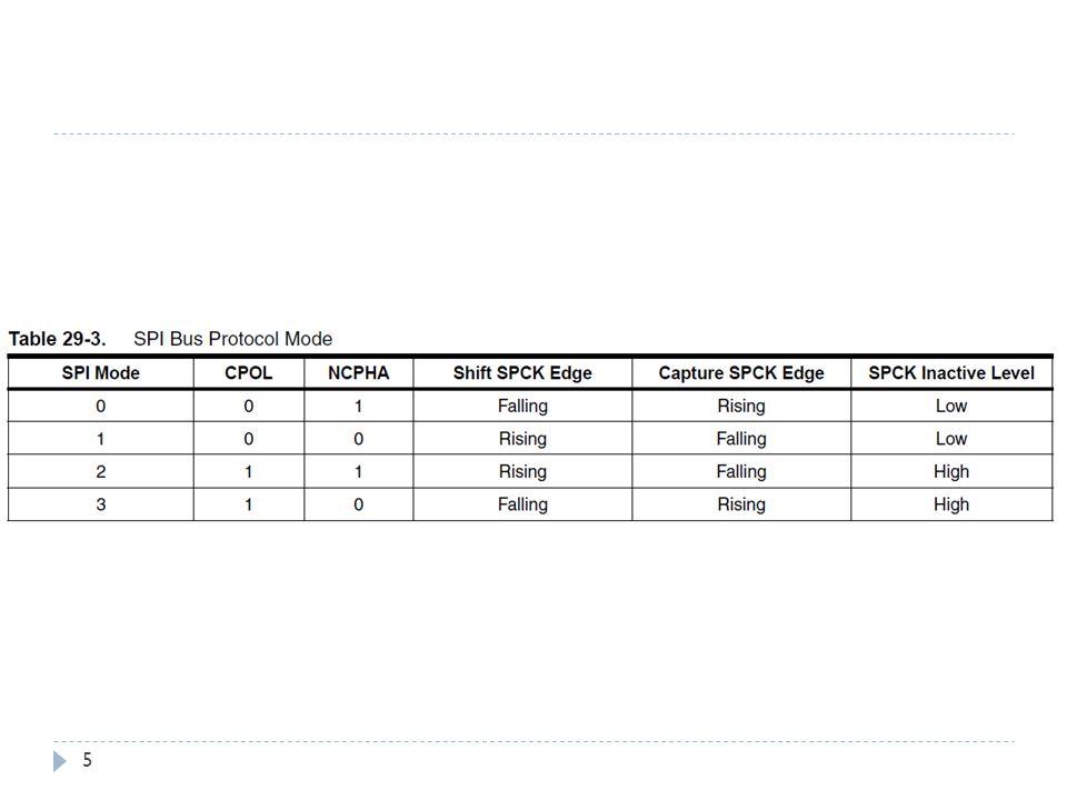 Configuration du SPI 26 1) Associer les broches au SPI: Exemple SPI #1: PIO_Configure(pinsSPI1, PIO_LISTSIZE(pinsSPI1));