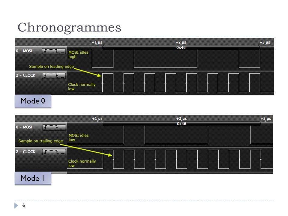 Chronogrammes 6 Mode 0 Mode 1