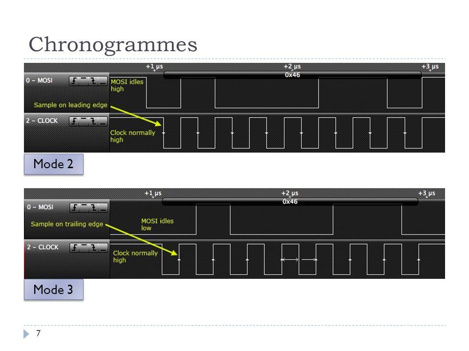 Configuration du SPI 28 2) Configuration des registres SPI_CR et SPI_MR : Structure: config = (AT91C_SPI_DLYBCS & (0 << 24)) | (AT91C_SPI_PCS & (0xE << 16)) | (AT91C_SPI_LLB & (0 << 7)) | (AT91C_SPI_MODFDIS & (1 << 4)) | (AT91C_SPI_PCSDEC & (0 << 2)) | (AT91C_SPI_PS & (1 << 1)) | (AT91C_SPI_MSTR & (1 << 0)); SPI_Configure(AT91C_BASE_SPI1, AT91C_ID_SPI1, config); Maitre ou esclave Sélection périphérique comm.