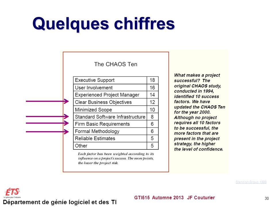 Département de génie logiciel et des TI Quelques chiffres GTI515 Automne 2013 JF Couturier 30 Standish Group, 1999