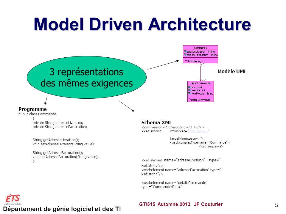 Département de génie logiciel et des TI Model Driven Architecture GTI515 Automne 2013 JF Couturier 52 Programme public class Commande { private String