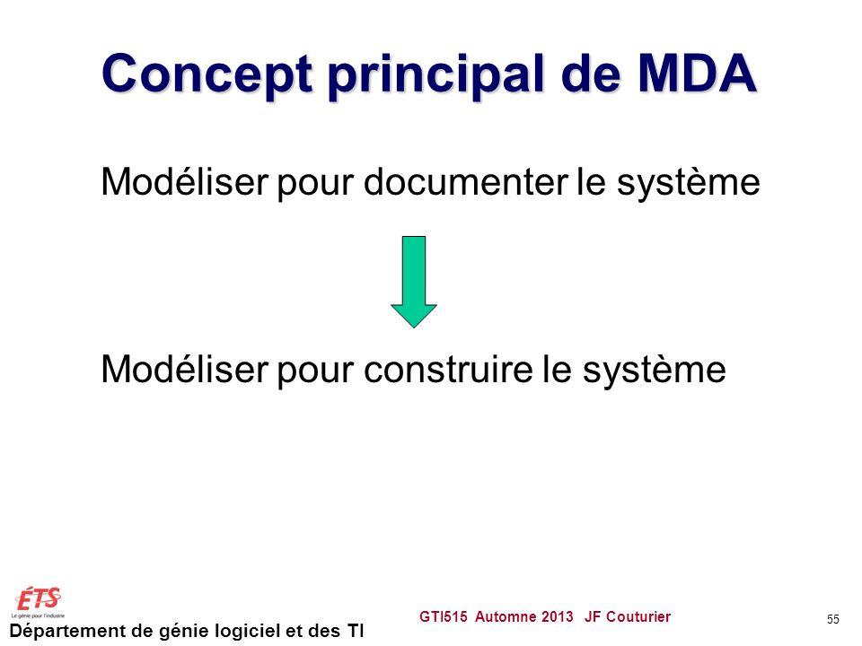 Département de génie logiciel et des TI Concept principal de MDA Modéliser pour documenter le système Modéliser pour construire le système GTI515 Auto