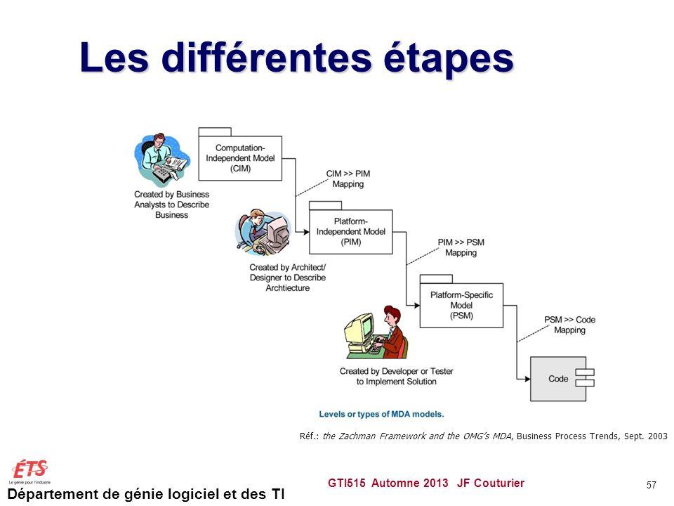 Département de génie logiciel et des TI Les différentes étapes GTI515 Automne 2013 JF Couturier 57 Réf.: the Zachman Framework and the OMGs MDA, Busin