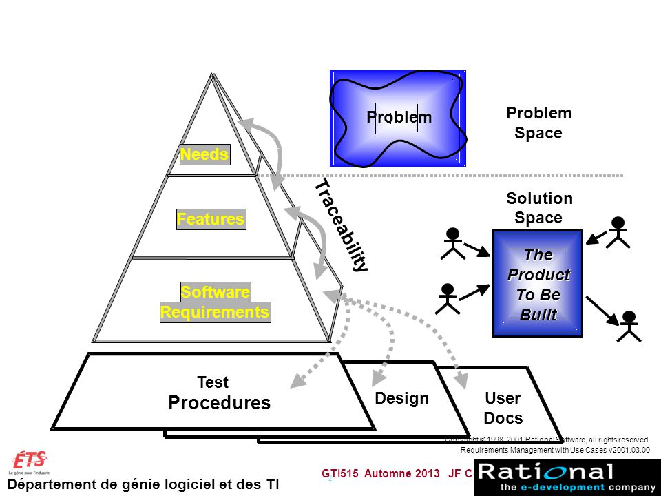 Département de génie logiciel et des TI GTI515 Automne 2013 JF Couturier 70 Requirements Management with Use Cases v2001.03.00 Copyright © 1998, 2001 Rational Software, all rights reserved 2 Problem Solution Space Problem Space Needs Features Software Requirements Test Procedures DesignUser Docs The Product To Be Built Traceability