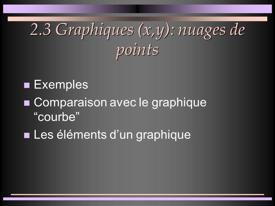 2.2 Graphiques par catégories n Exemples (histogrammes, secteurs et courbes) n Menus Insertion et Format n Exercices: aires, barres, anneaux, radars