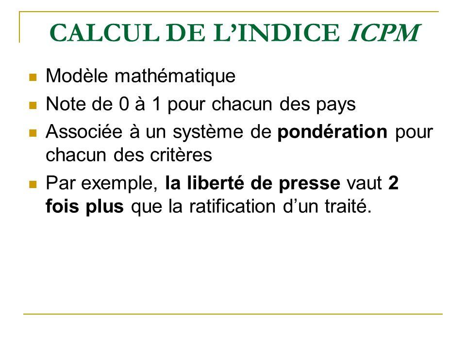 CALCUL DE LINDICE ICPM Modèle mathématique Note de 0 à 1 pour chacun des pays Associée à un système de pondération pour chacun des critères Par exemple, la liberté de presse vaut 2 fois plus que la ratification dun traité.