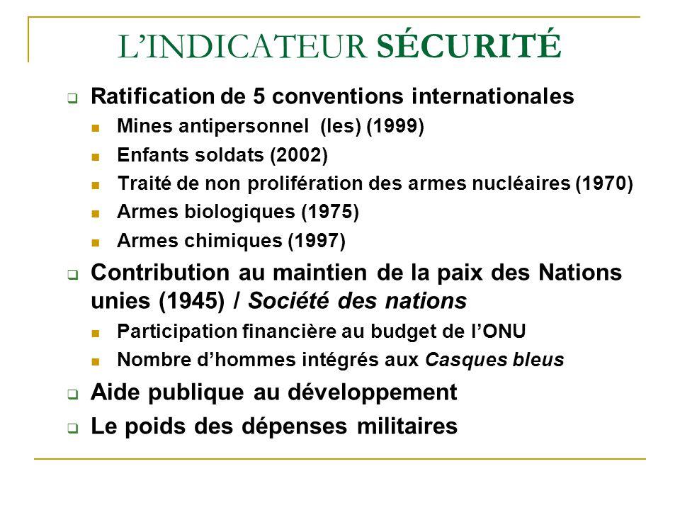 LINDICATEUR SÉCURITÉ Ratification de 5 conventions internationales Mines antipersonnel (les) (1999) Enfants soldats (2002) Traité de non prolifération