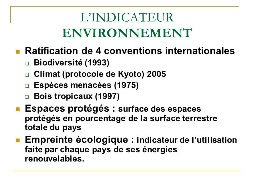 LINDICATEUR ENVIRONNEMENT Ratification de 4 conventions internationales Biodiversité (1993) Climat (protocole de Kyoto) 2005 Espèces menacées (1975) Bois tropicaux (1997) Espaces protégés : surface des espaces protégés en pourcentage de la surface terrestre totale du pays Empreinte écologique : indicateur de lutilisation faite par chaque pays de ses énergies renouvelables.