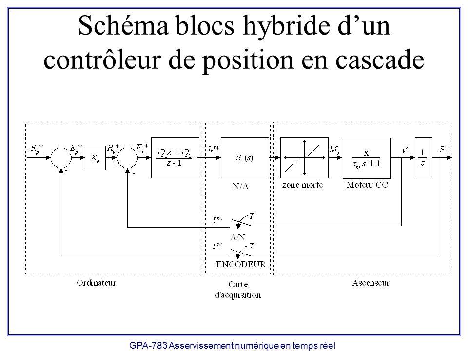 GPA-783 Asservissement numérique en temps réel Schéma blocs hybride dun contrôleur de position en cascade