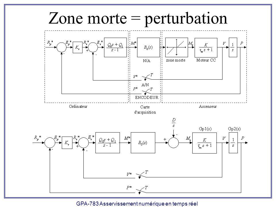 GPA-783 Asservissement numérique en temps réel Zone morte = perturbation