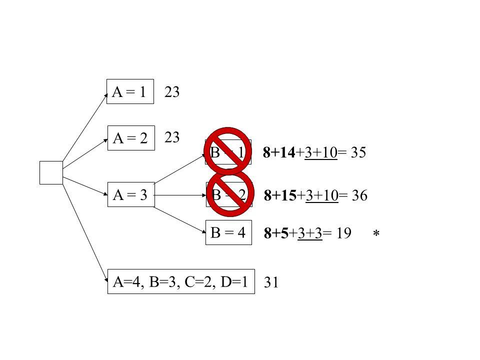 A = 1 A = 2 A = 3 A=4, B=3, C=2, D=1 23 31 B = 1 B = 2 B = 4 8+14+3+10= 35 8+15+3+10= 36 8+5+3+3= 19 *
