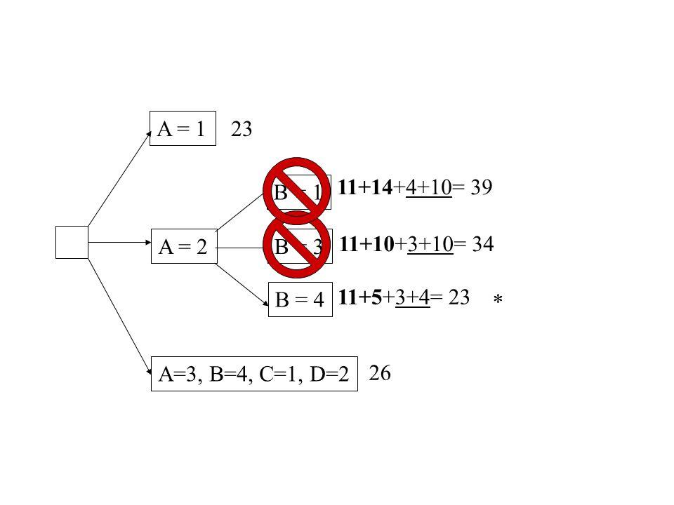 A = 1 A = 2 A=3, B=4, C=1, D=2 23 26 B = 1 B = 3 B = 4 11+14+4+10= 39 11+10+3+10= 34 11+5+3+4= 23 *