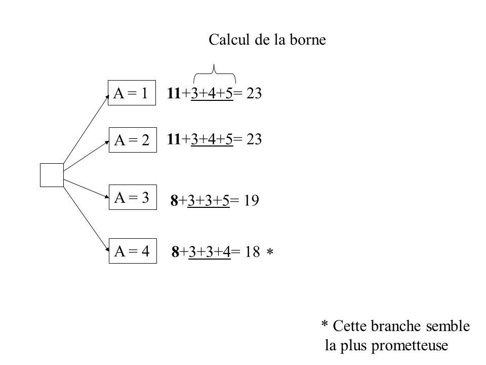A = 1 A = 2 A=3, B=4, C=1, D=2 23 * 26