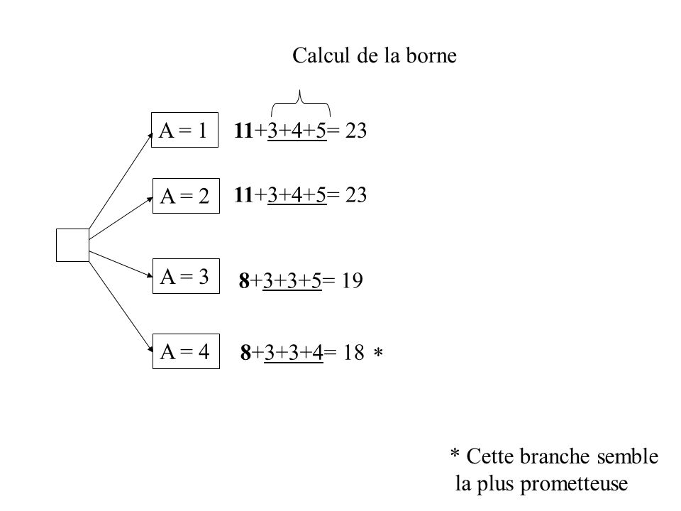 A = 1 A = 2 A = 3 A = 4 11+3+4+5= 23 8+3+3+5= 19 8+3+3+4= 18 * Cette branche semble la plus prometteuse * Calcul de la borne