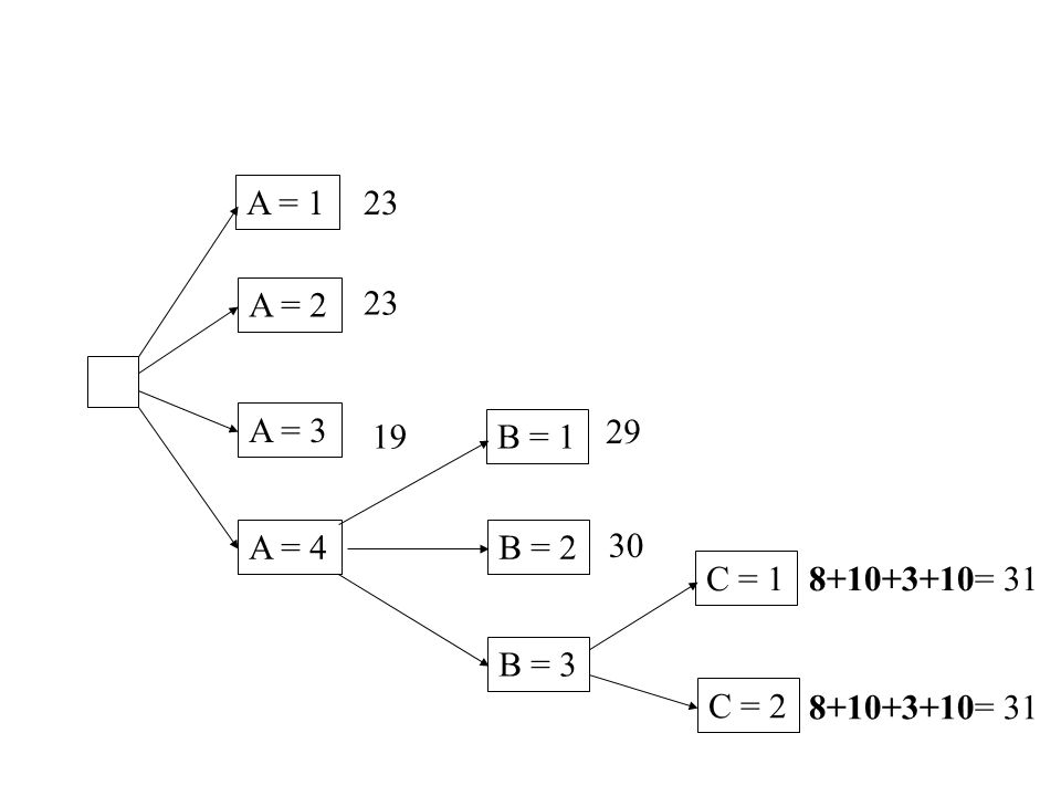 A = 1 A = 2 A = 3 A = 4 23 19 B = 1 B = 2 B = 3 29 30 C = 1 C = 2 8+10+3+10= 31