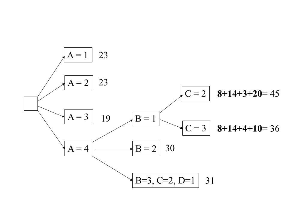 A = 1 A=3, B=4, C=1, D=2 26 B = 2 B = 3 B = 4 11+15+4+10= 40 11+10+3+10= 34 11+5+3+4= 23 *