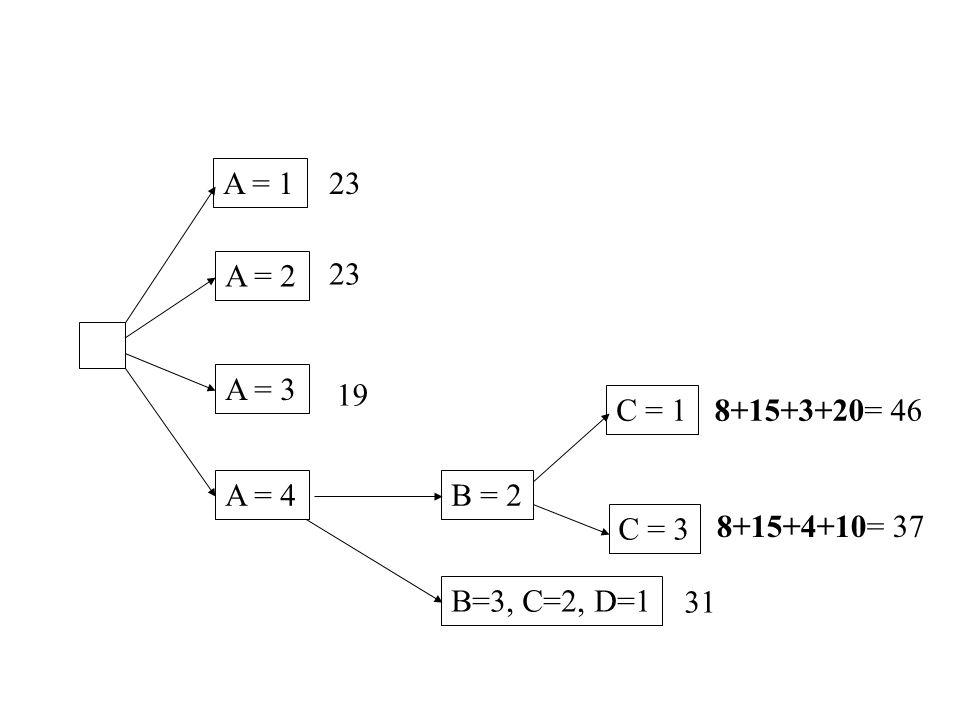 A = 1 A = 2 A = 3 A = 4 23 19 B = 2 B=3, C=2, D=1 31 C = 1 C = 3 8+15+3+20= 46 8+15+4+10= 37