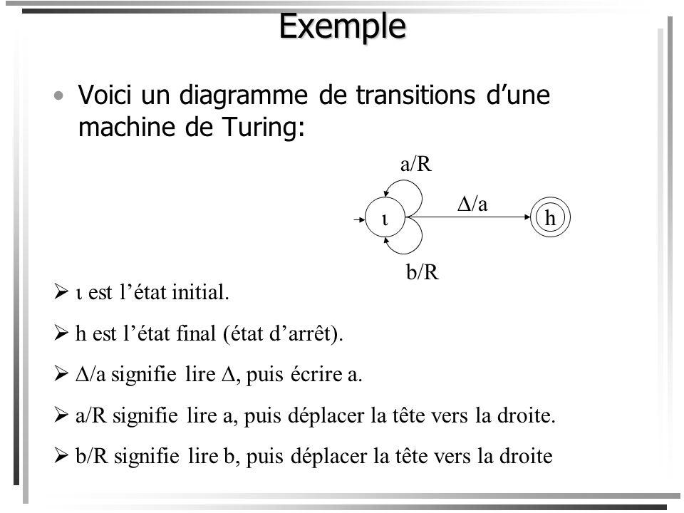 À chaque étape, la machine de Turing 1.lit un symbole ; 2.fait une transition détat (elle peut rester dans le même état) ; 3.fait lune des trois actio