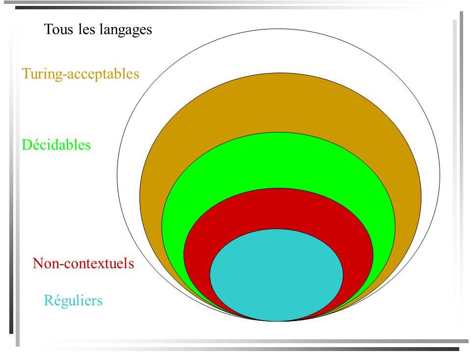 On a donc une série dinclusions strictes: Langages réguliers a*b*, {w: w contient au moins 2 a}, etc. Langages non-contextuels {a n b n : n N}, ensemb