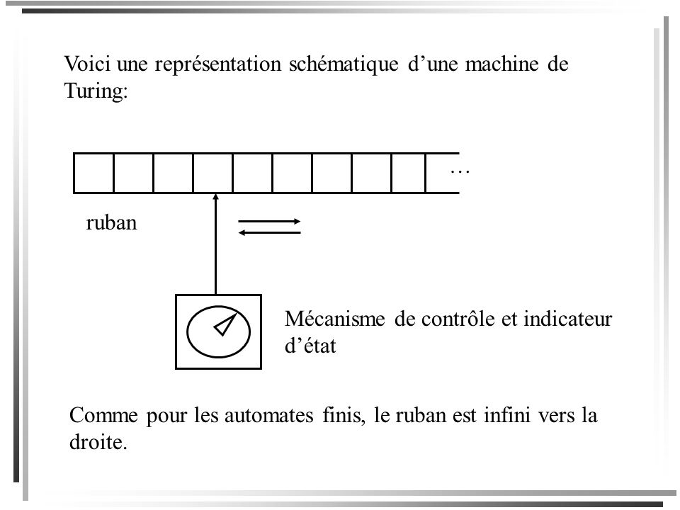 Définition Une configuration dune machine de Turing, cest la donnée dun état et une description du contenu du ruban avec une indication de la position de la tête de lecture.