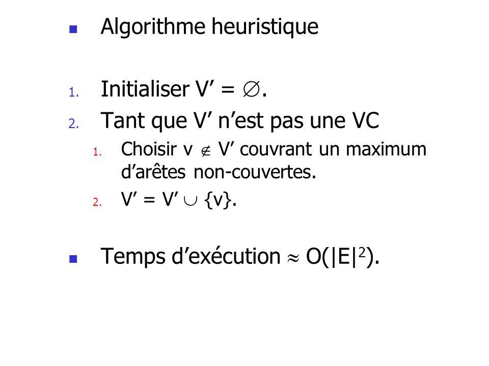 Algorithme heuristique 1. Initialiser V =. 2. Tant que V nest pas une VC 1. Choisir v V couvrant un maximum darêtes non-couvertes. 2. V = V {v}. Temps