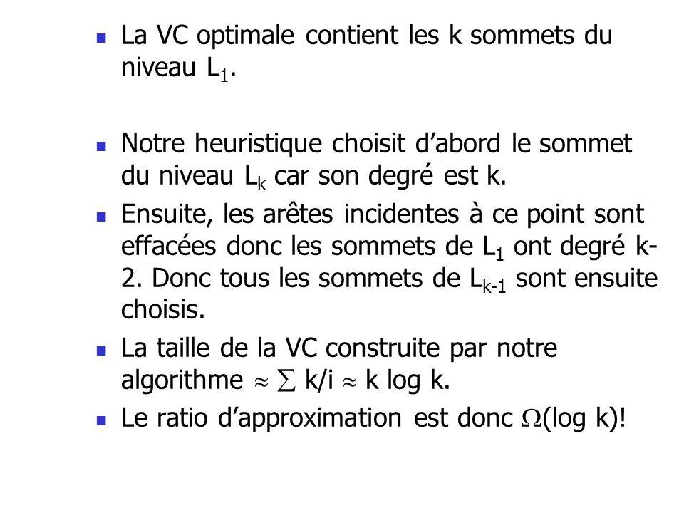 La VC optimale contient les k sommets du niveau L 1. Notre heuristique choisit dabord le sommet du niveau L k car son degré est k. Ensuite, les arêtes