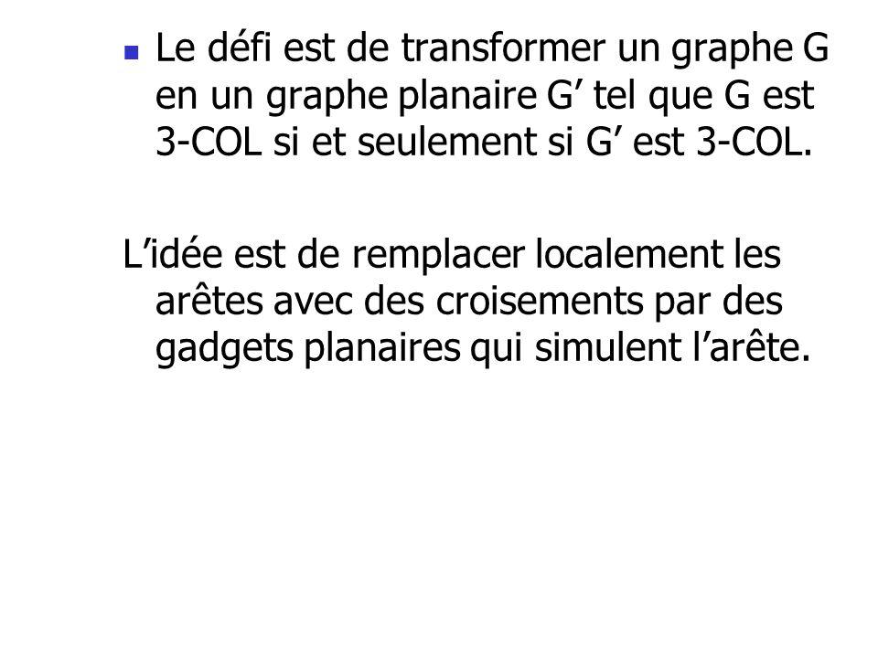 Le défi est de transformer un graphe G en un graphe planaire G tel que G est 3-COL si et seulement si G est 3-COL. Lidée est de remplacer localement l