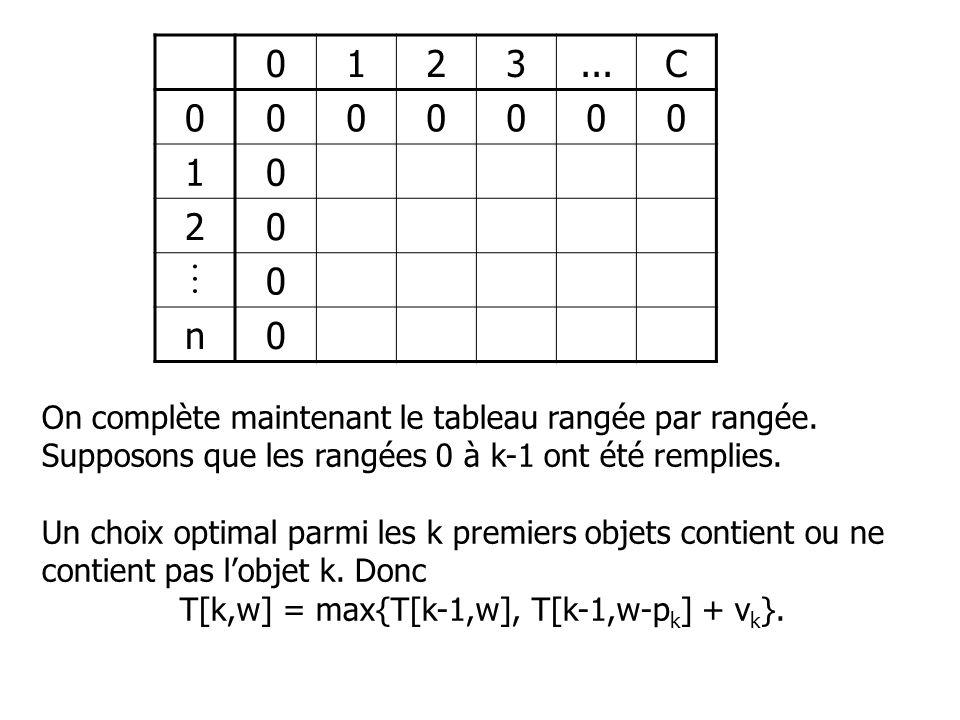 0123...C 0 000000 1 0 2 0 0 n 0 On complète maintenant le tableau rangée par rangée. Supposons que les rangées 0 à k-1 ont été remplies. Un choix opti