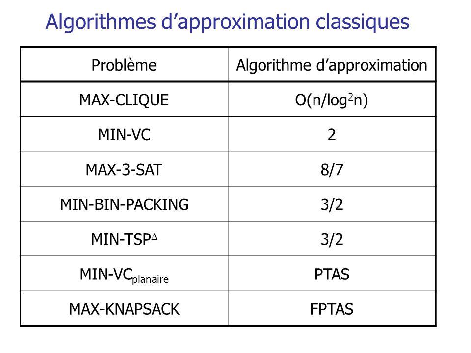 Algorithmes dapproximation classiques ProblèmeAlgorithme dapproximation MAX-CLIQUEO(n/log 2 n) MIN-VC2 MAX-3-SAT8/7 MIN-BIN-PACKING3/2 MIN-TSP 3/2 MIN