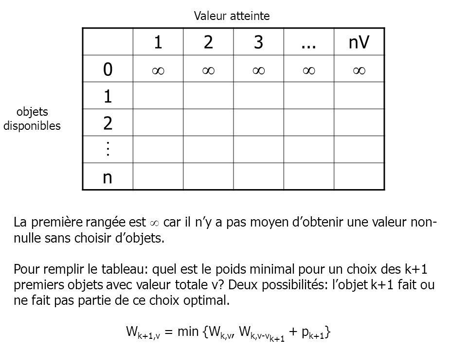 123...nV 0 1 2 n La première rangée est car il ny a pas moyen dobtenir une valeur non- nulle sans choisir dobjets. Pour remplir le tableau: quel est l