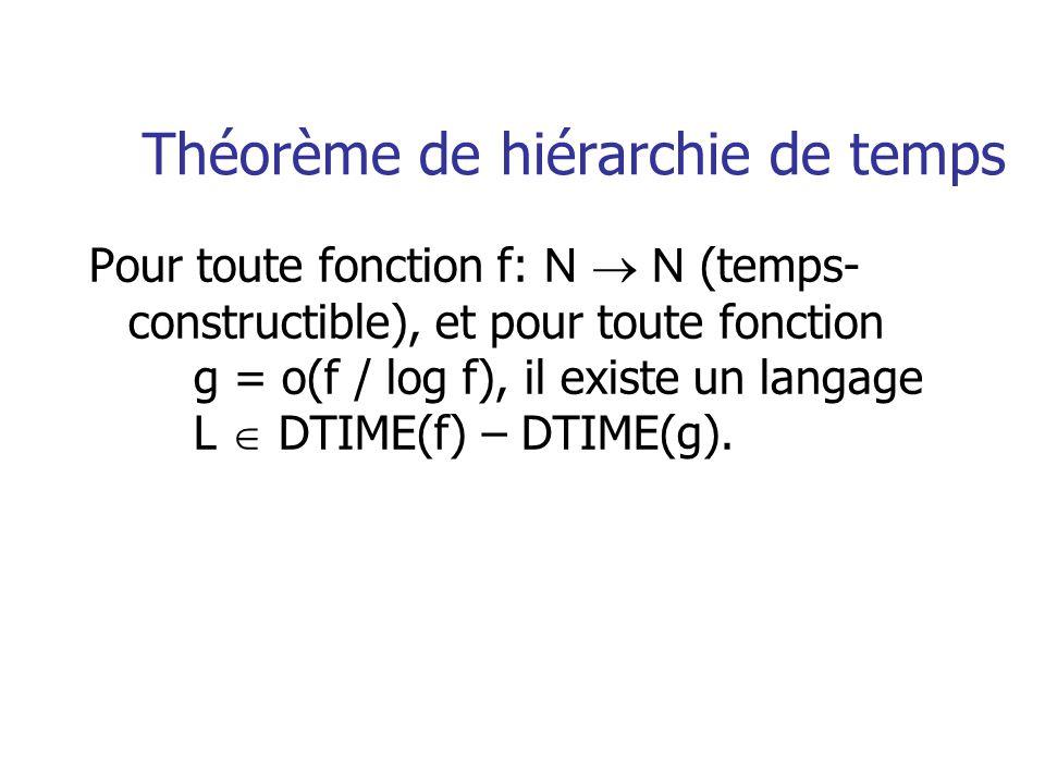 Théorème de hiérarchie de temps Pour toute fonction f: N N (temps- constructible), et pour toute fonction g = o(f / log f), il existe un langage L DTI