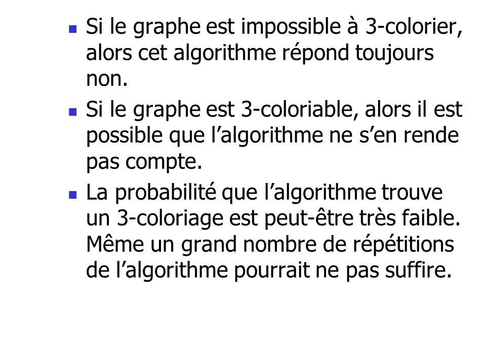 Si le graphe est impossible à 3-colorier, alors cet algorithme répond toujours non. Si le graphe est 3-coloriable, alors il est possible que lalgorith
