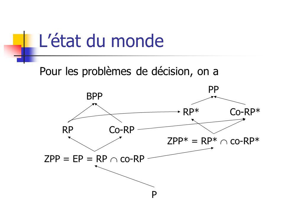 Létat du monde Pour les problèmes de décision, on a BPP P RP ZPP = EP = RP co-RP Co-RP PP RP* ZPP* = RP* co-RP* Co-RP*