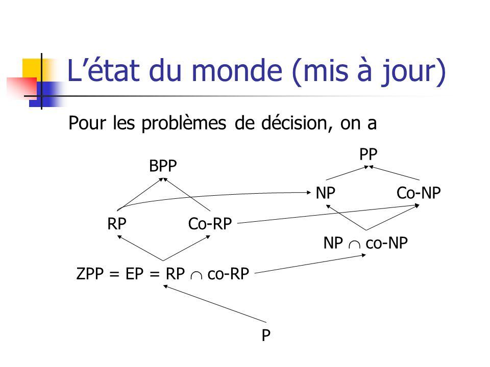 Létat du monde (mis à jour) Pour les problèmes de décision, on a BPP P RP ZPP = EP = RP co-RP Co-RP PP NP NP co-NP Co-NP
