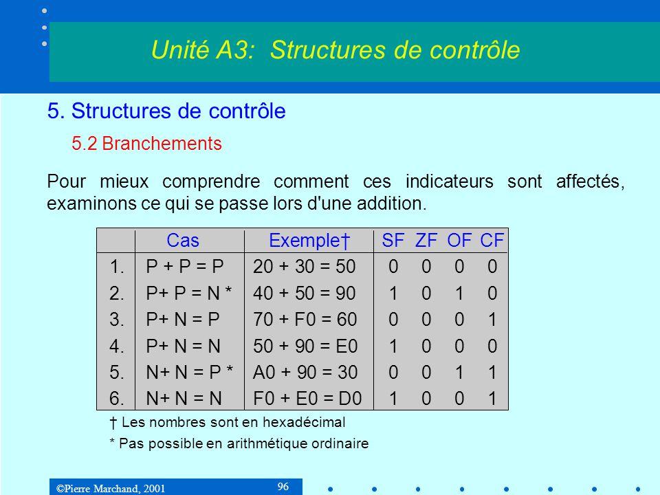 ©Pierre Marchand, 2001 96 5. Structures de contrôle 5.2 Branchements Pour mieux comprendre comment ces indicateurs sont affectés, examinons ce qui se