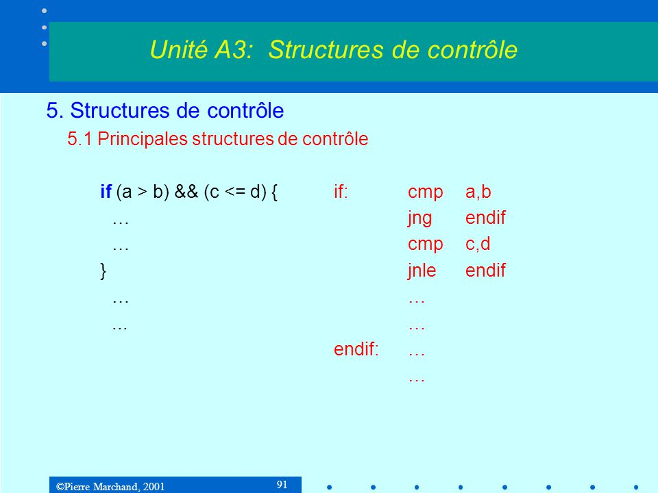 ©Pierre Marchand, 2001 91 5. Structures de contrôle 5.1 Principales structures de contrôle if (a > b) && (c <= d) {if:cmpa,b …jngendif …cmpc,d }jnleen