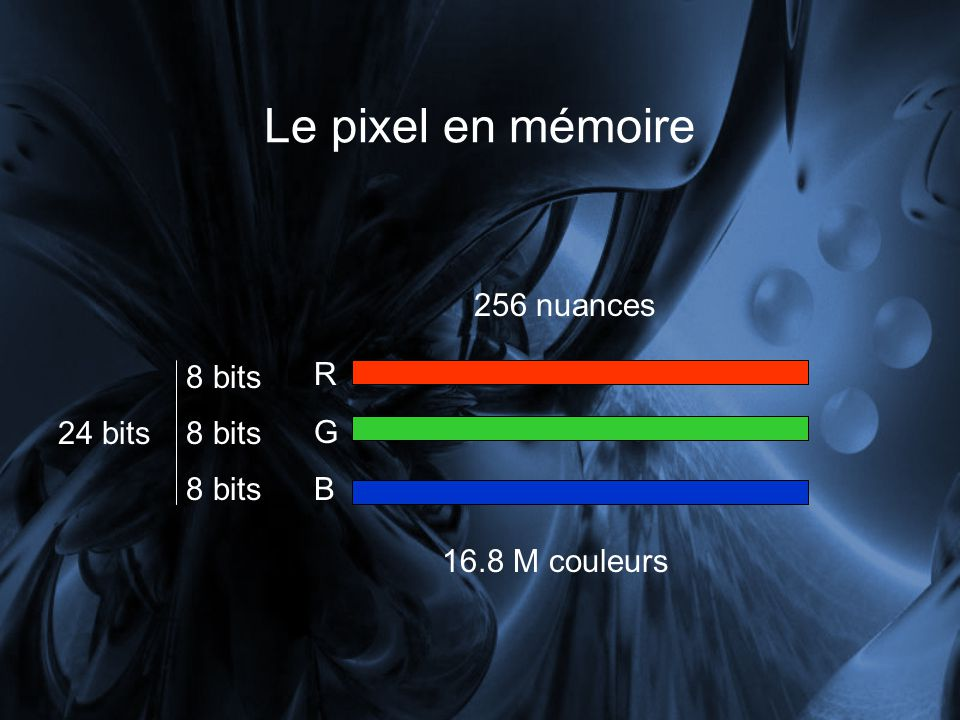 Le pixel en mémoire RGBRGB 256 nuances 8 bits 24 bits 16.8 M couleurs