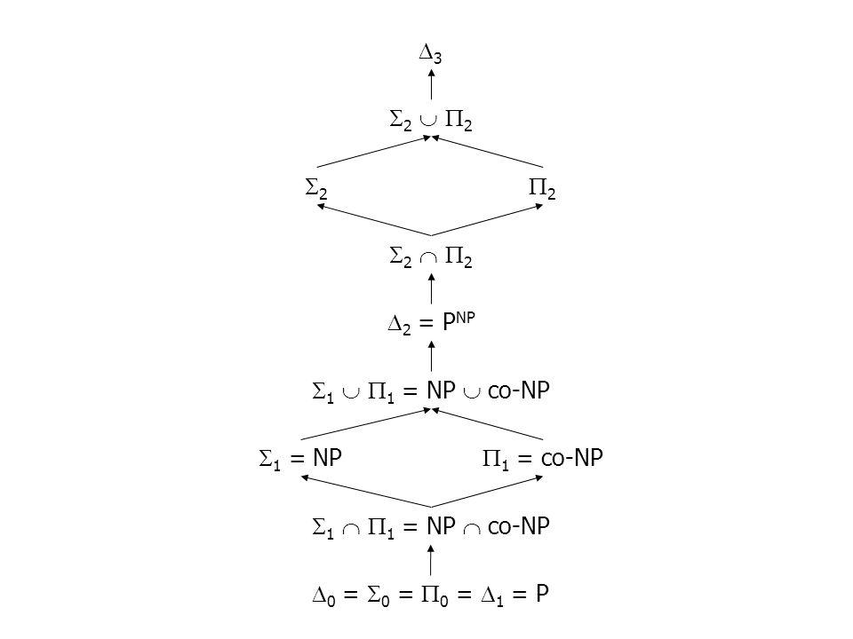 0 = 0 = 0 = 1 = P 1 1 = NP co-NP 2 2 1 = NP 1 = co-NP 1 1 = NP co-NP 2 = P NP 2 2 2 2 3