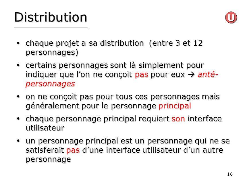 16 Distribution chaque projet a sa distribution (entre 3 et 12 personnages) chaque projet a sa distribution (entre 3 et 12 personnages) certains perso