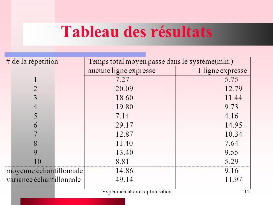Expérimentation et optimisation12 Tableau des résultats # de la répétitionTemps total moyen passé dans le système(min.) aucune ligne expresse1 ligne e
