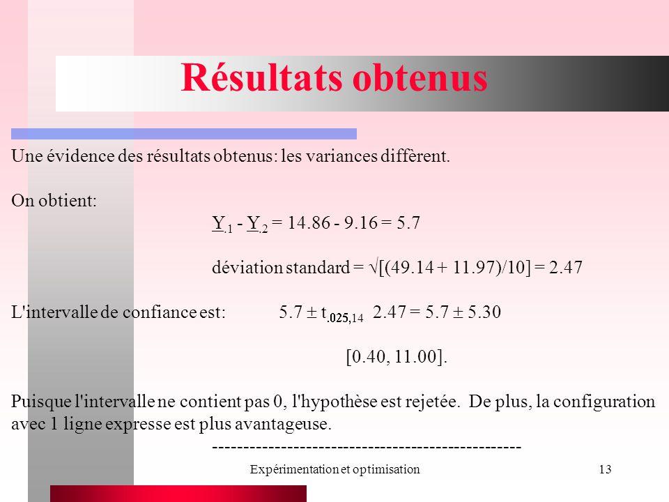 Expérimentation et optimisation13 Résultats obtenus Une évidence des résultats obtenus: les variances diffèrent. On obtient: Y.1 - Y.2 = 14.86 - 9.16
