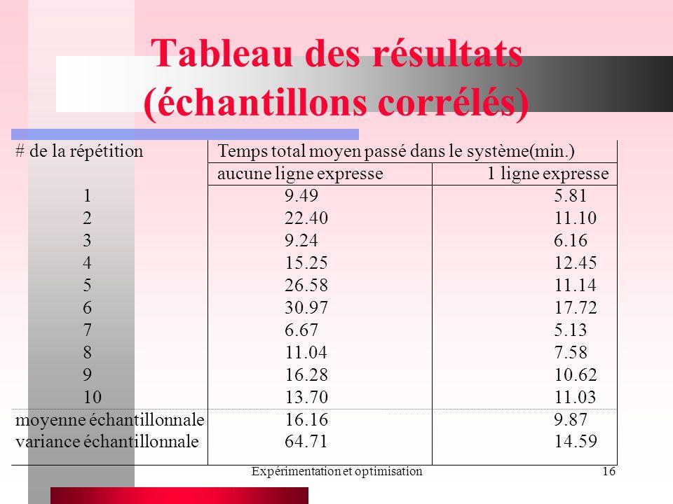 Expérimentation et optimisation16 Tableau des résultats (échantillons corrélés) # de la répétitionTemps total moyen passé dans le système(min.) aucune