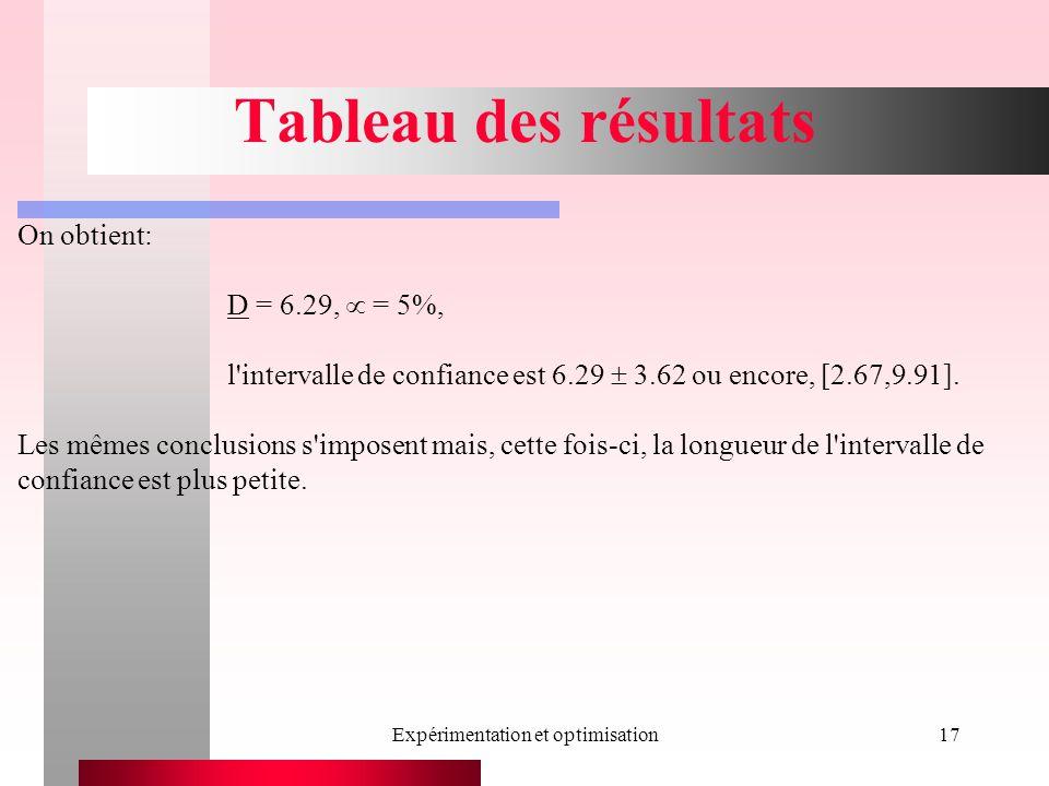 Expérimentation et optimisation17 Tableau des résultats On obtient: D = 6.29, = 5%, l'intervalle de confiance est 6.29 3.62 ou encore, [2.67,9.91]. Le