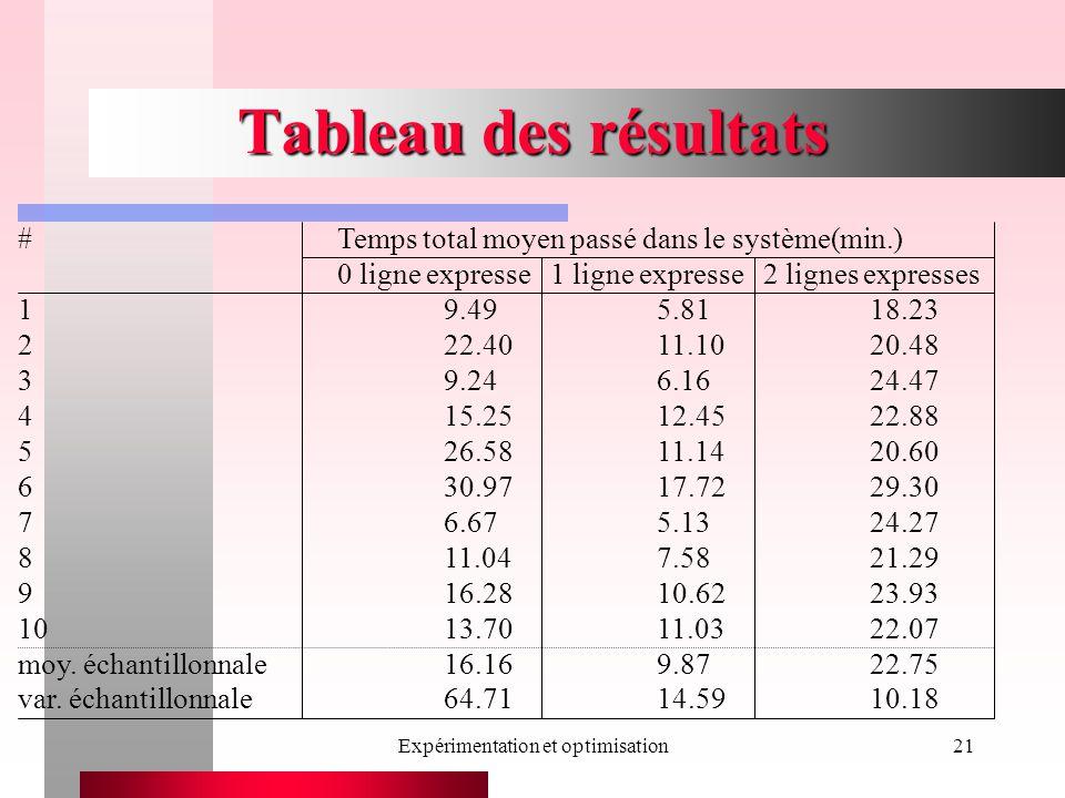 Expérimentation et optimisation21 Tableau des résultats #Temps total moyen passé dans le système(min.) 0 ligne expresse1 ligne expresse2 lignes expres
