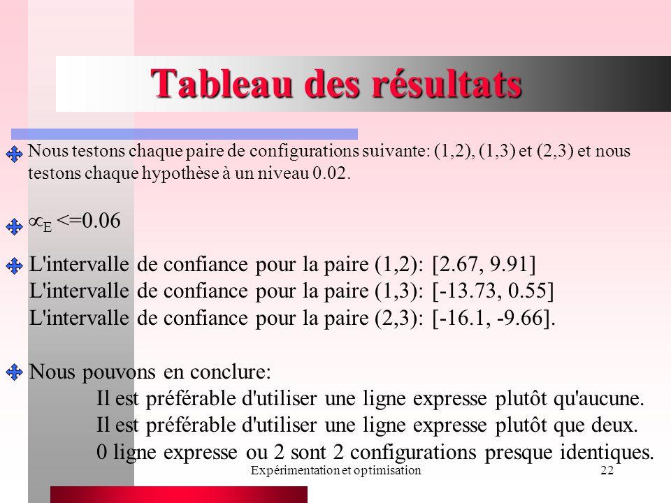 Expérimentation et optimisation22 Tableau des résultats L intervalle de confiance pour la paire (1,2):[2.67, 9.91] L intervalle de confiance pour la paire (1,3):[-13.73, 0.55] L intervalle de confiance pour la paire (2,3):[-16.1, -9.66].