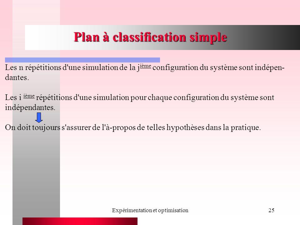 Expérimentation et optimisation25 Plan à classification simple Les n répétitions d'une simulation de la j ième configuration du système sont indépen-