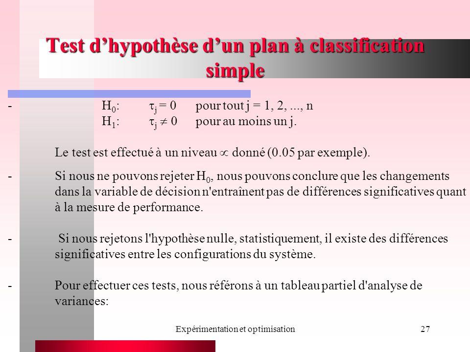Expérimentation et optimisation27 Test dhypothèse dun plan à classification simple -H 0 : j = 0pour tout j = 1, 2,..., n H 1 : j 0pour au moins un j.
