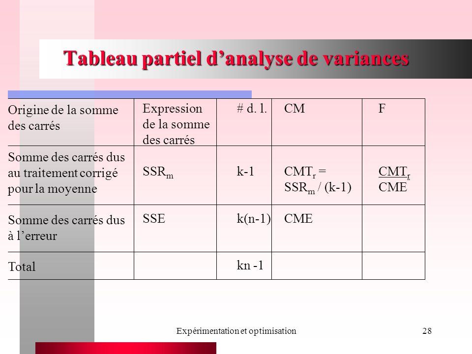 Expérimentation et optimisation28 Tableau partiel danalyse de variances Expression# d. l.CMF de la somme des carrés SSR m k-1CMT r =CMT r SSR m / (k-1