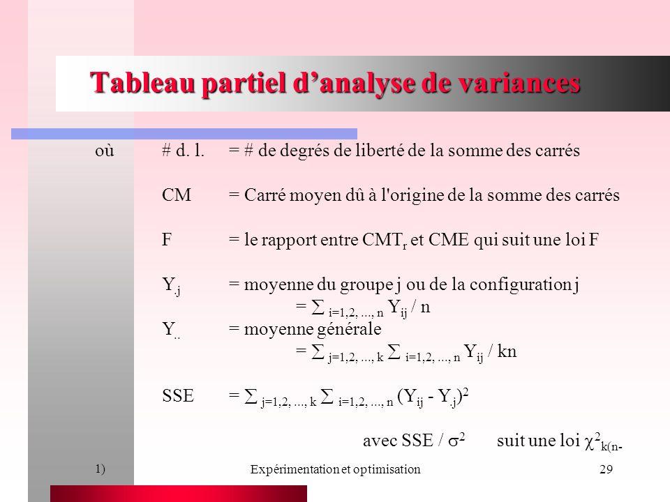 Expérimentation et optimisation29 Tableau partiel danalyse de variances où# d. l.= # de degrés de liberté de la somme des carrés CM= Carré moyen dû à
