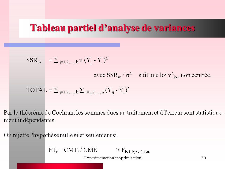 Expérimentation et optimisation30 Tableau partiel danalyse de variances SSR m = j=1,2,..., k n (Y.j - Y.. ) 2 avec SSR m / 2 suit une loi 2 k-1 non ce